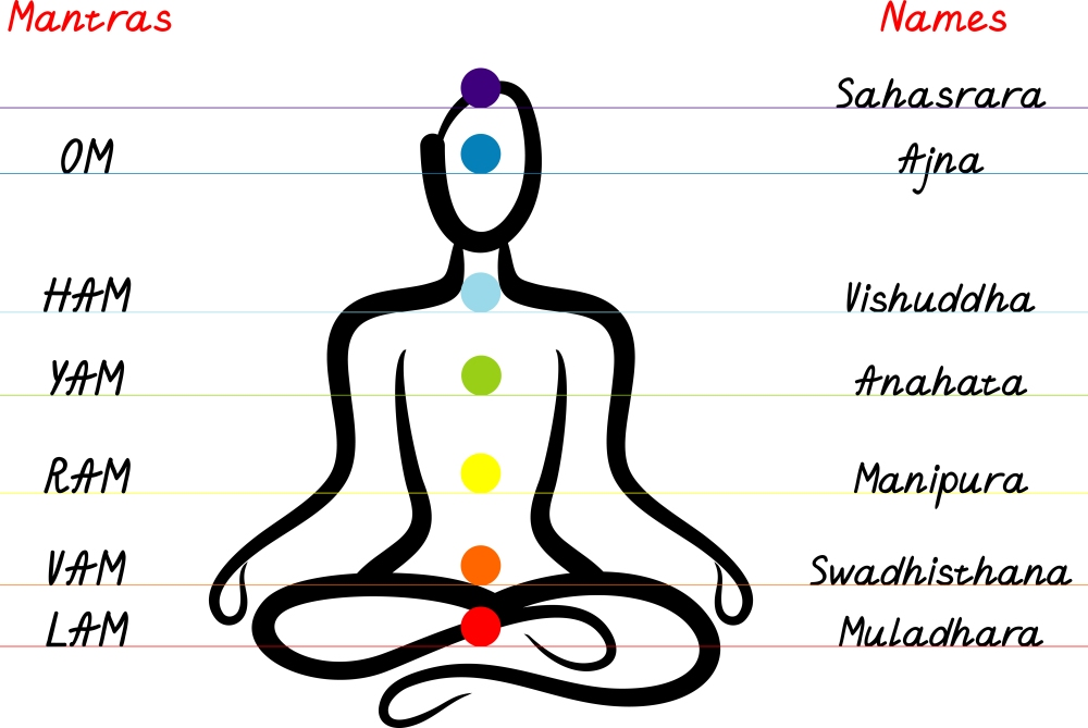 mantras-and-chakras